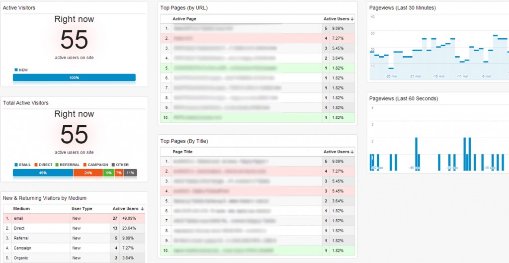 Realtime_Overview_Dashboard