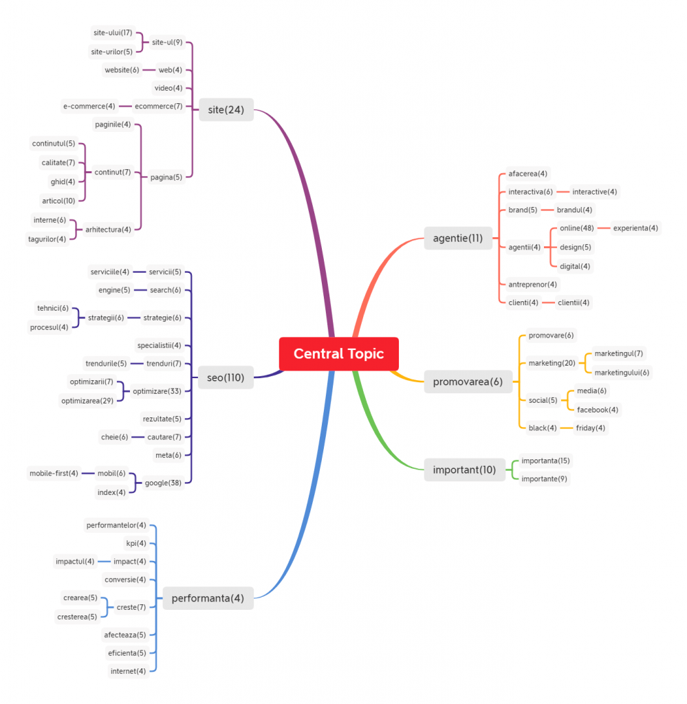 Topic Mindmap