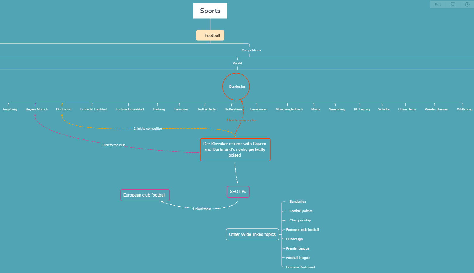 The Guardian internal linking mapping